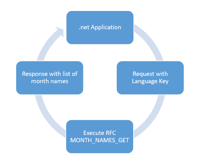 How to Integrate  net Application with SAP - SAP Integration Hub