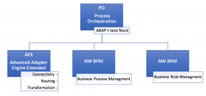 overview-process-orchestration-po-architecture