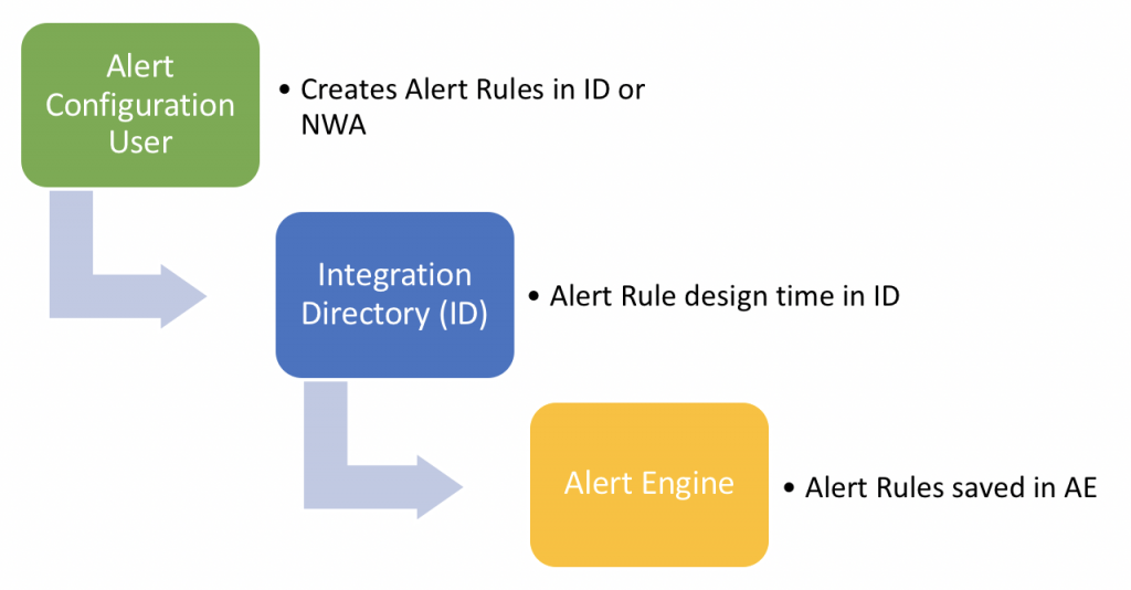 Alert configuration Design Time process overview