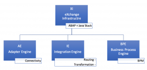 overview-exchange-infastructre-xi
