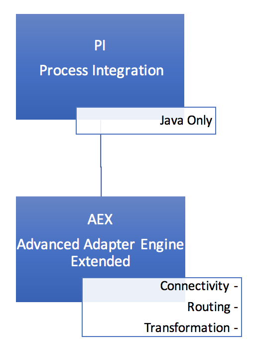 process-integration-architecture-overview-aex