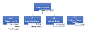 process-integration-pi-architecture-overview-aae
