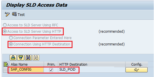 SLDAPICUST Settings for alias SAP_CONFIG. Configure the HTTP SLD destination with alias SLD_CONFIG.