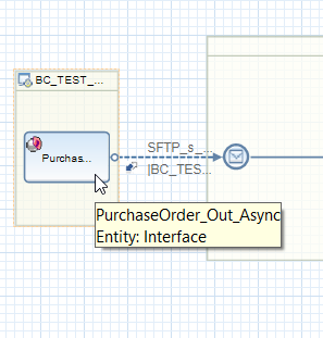 Sender Business Component, EDI Outbound Service Interface and Sender sFTP Communication Channel of the flow shown in Eclipse NWDS tool.