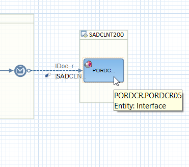 iDoc receiver SAP back-end system, Inbound iDoc Interface and iDoc receiver Communication Channel of the iFlow shown in the Eclipse NWDS.