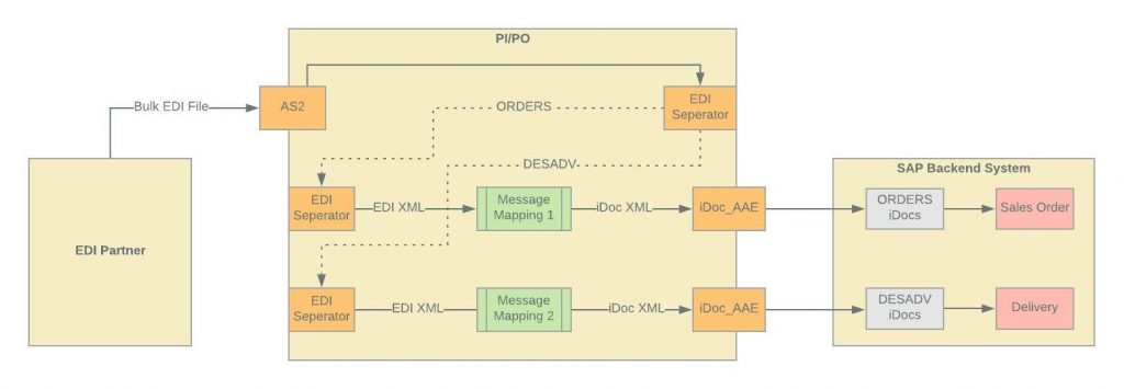 B2B Integration Cockpit's message processing pipeline overview diagram. Messages are split by EDI seperator reciver adapter and processed by EDI seperator sender adapter.