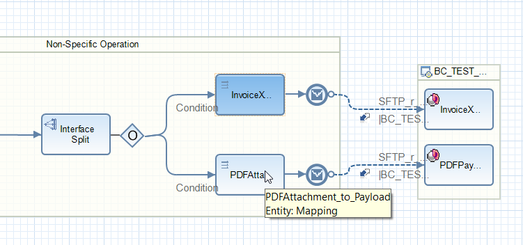 PDF attachment processing Operation Mapping assigned to the iFlow in NWDS