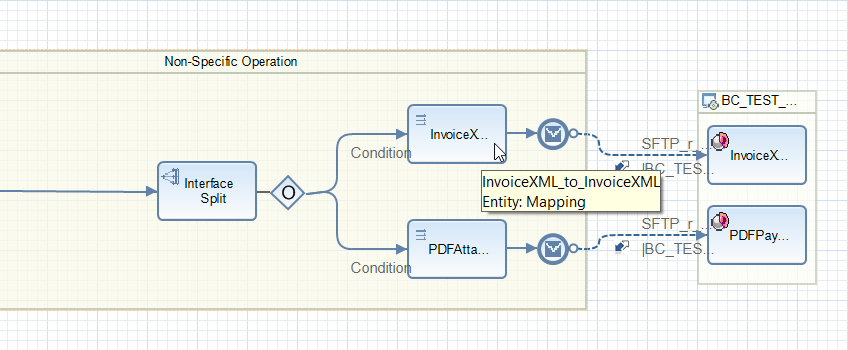 Operation mapping that process the main payload configured in the iFlow