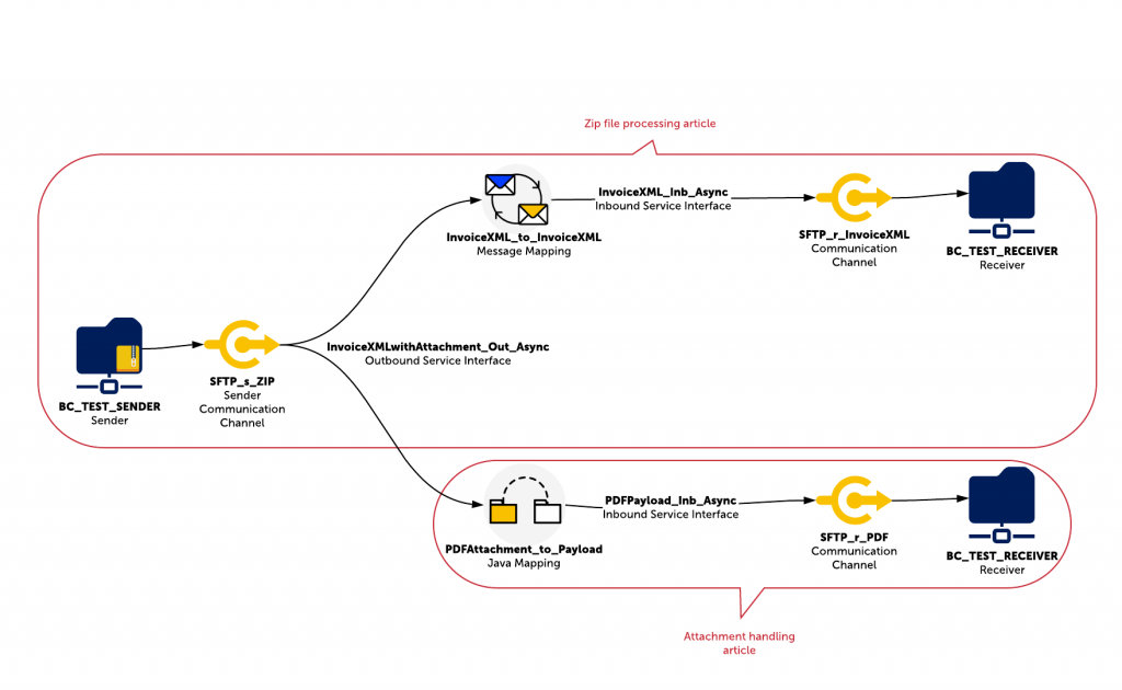 Demo scenario illustrated to show the design of the interface that processors zip files and attachments in SAP PI PO.