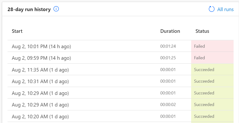Run history of the Power App is shown with the dates and status of the run. Either failed or succeeded.